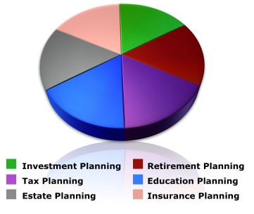 FinancialPlanningPieChart_Figure